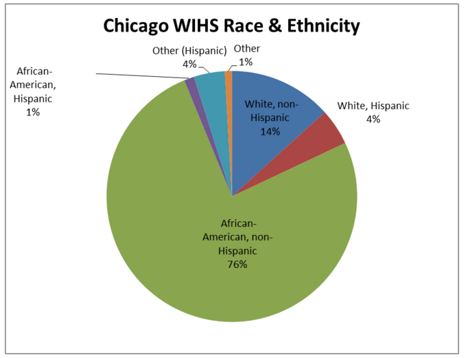 cHICAGO WIHS Race and Ethnicity