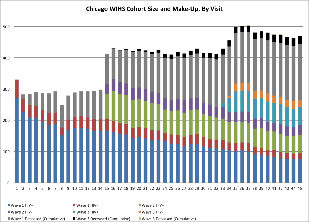 Chicago WIHS Cohort Size and Make up by visit