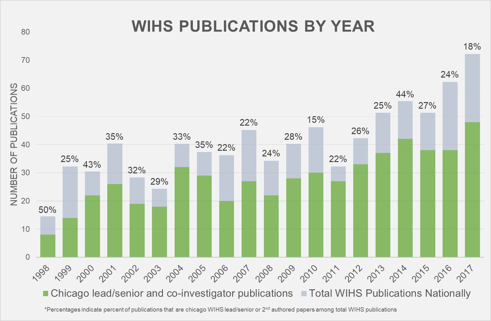 WIHS publications by year
