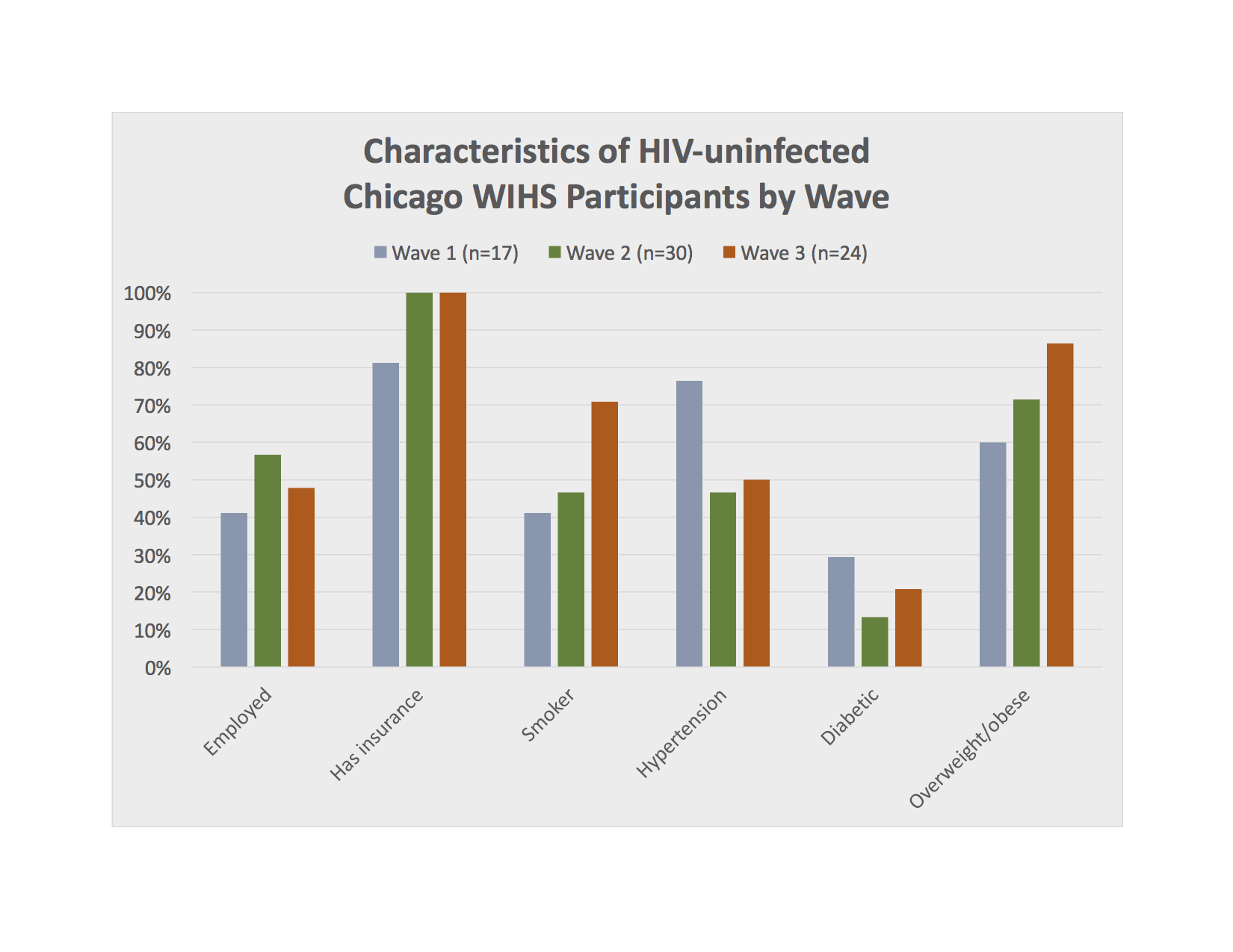 Characteristics of HIV-uninfected Chicago WIHS Participants by Wave