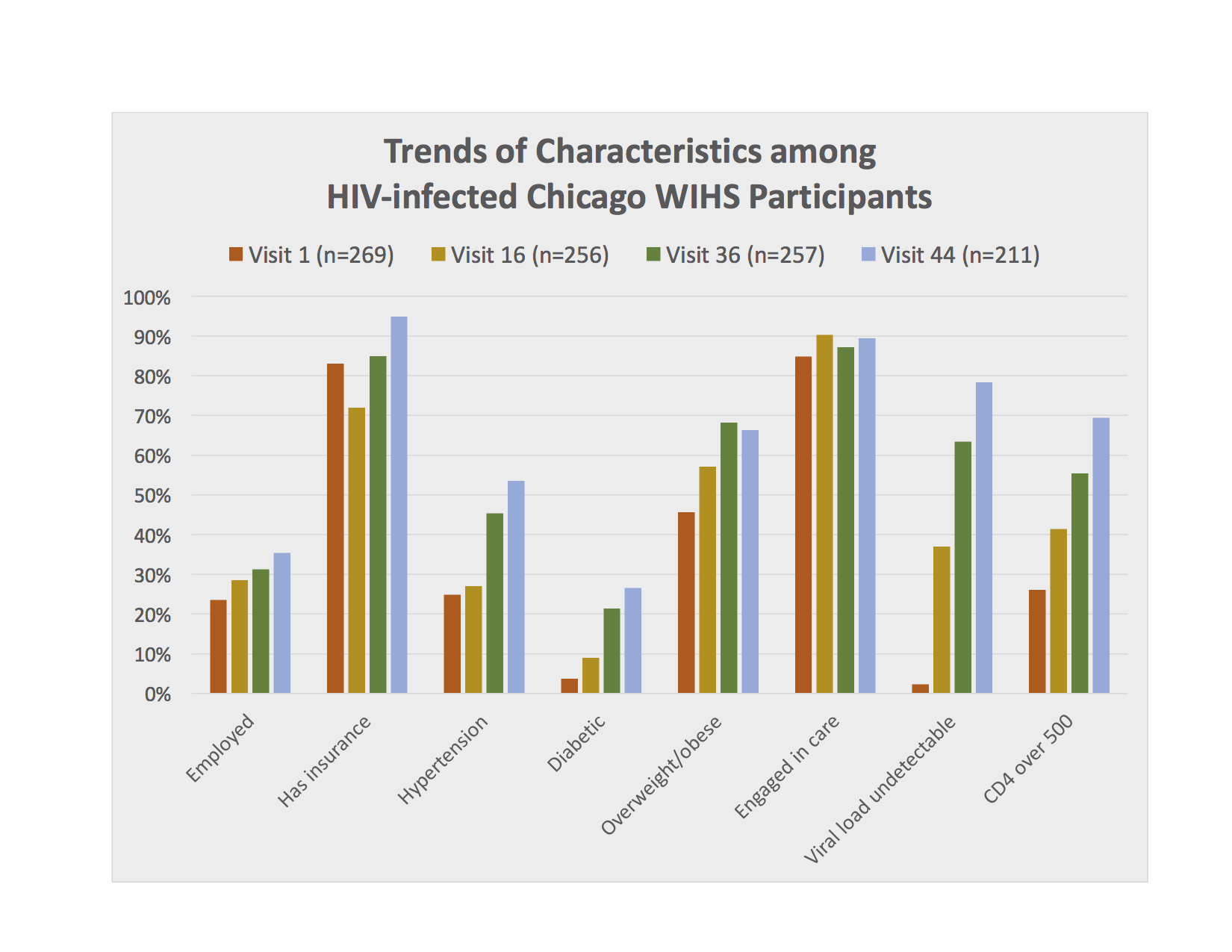 Trends of Characteristics Among HIV-infected Chicago WIHS Participants