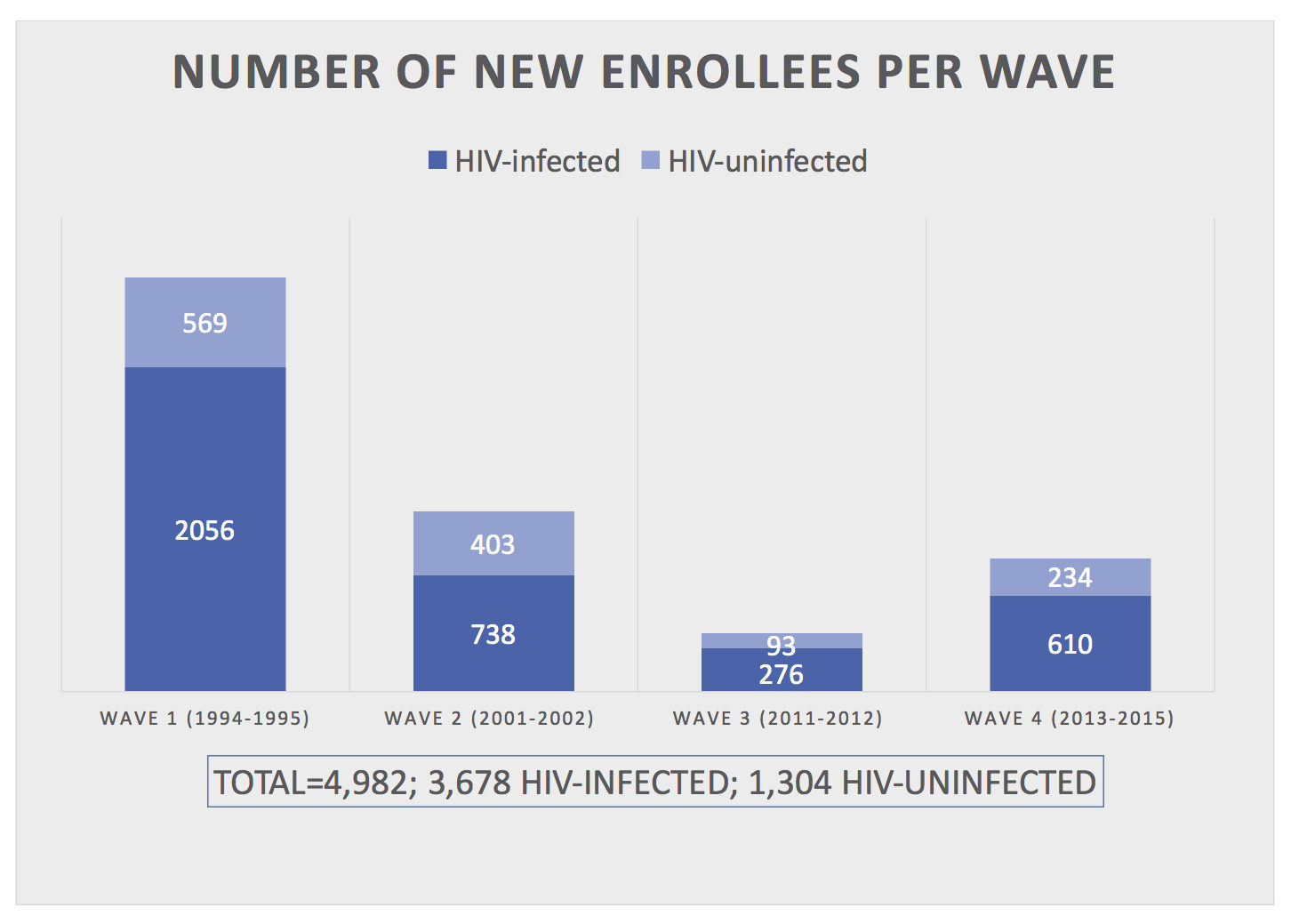 Number of New Enrollees per Wave